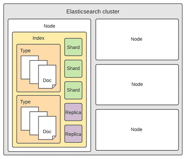 Elasticsearch cluster structure