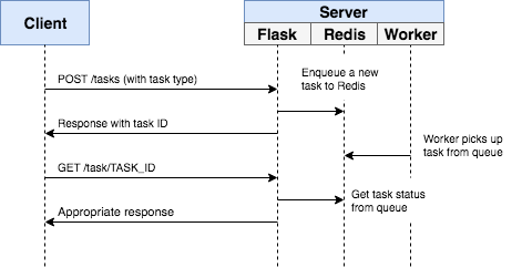 flask and redis queue user flow