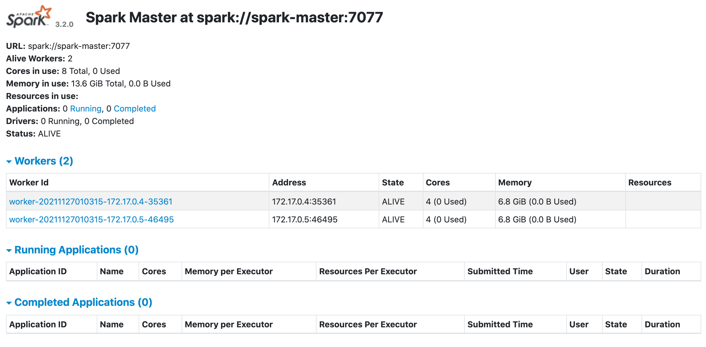 Deploying Spark on Kubernetes | TestDriven io