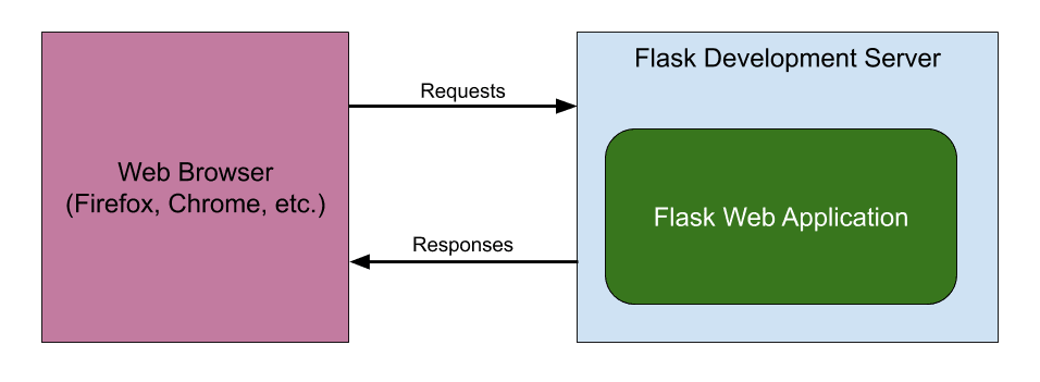 Flask Development Server