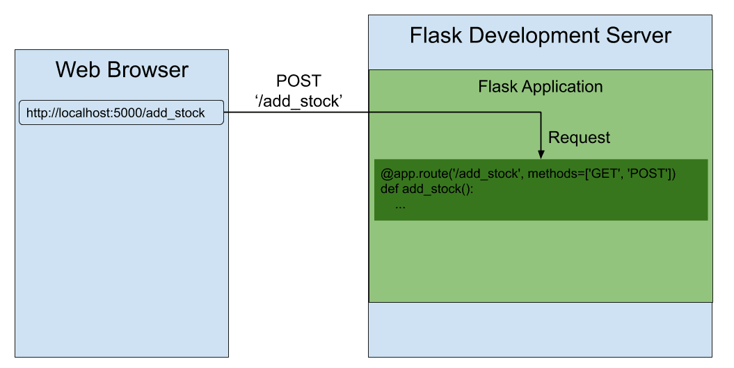 Flask Server Request for POST HTTP Method